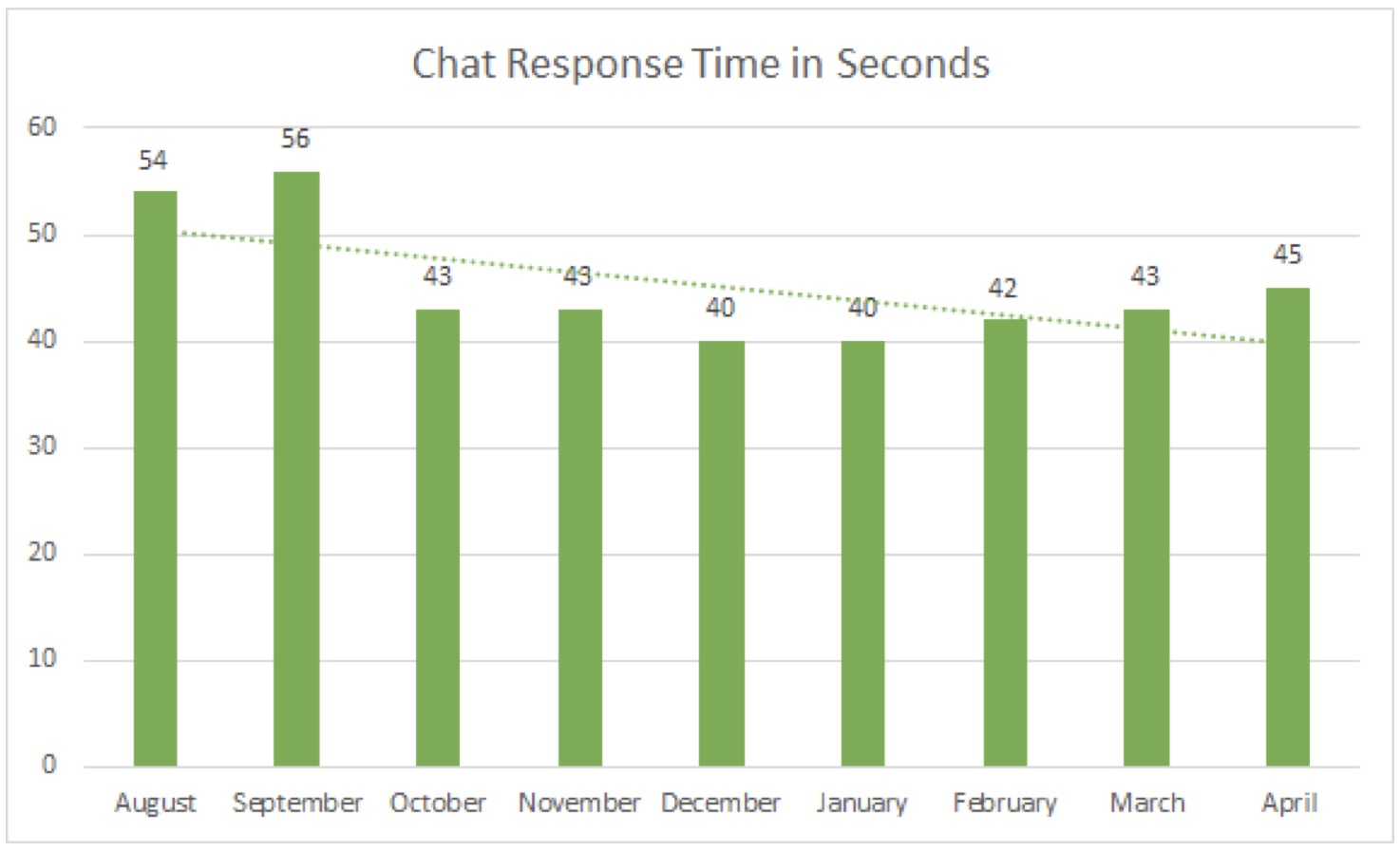 Chat Response Time